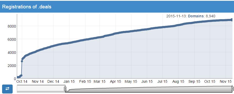 .DEALS nTLD - registration statistics