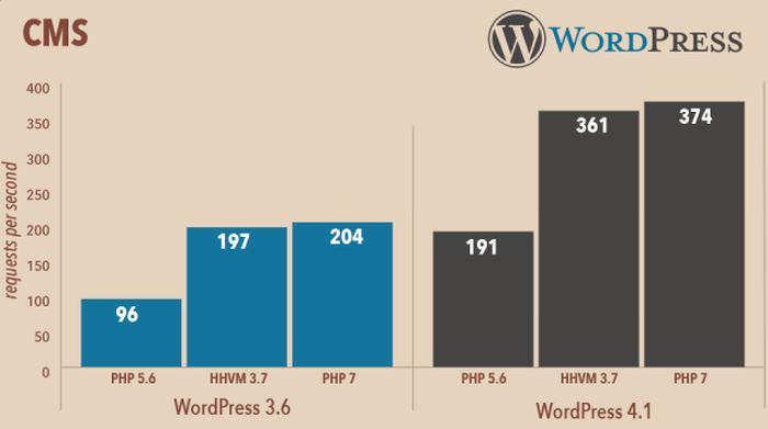 PHP 7 - WordPress performance