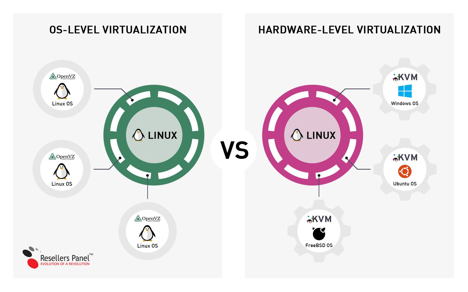 OpenVZ vs KVM infographic