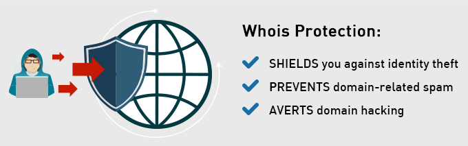 Whois protection - benefits
