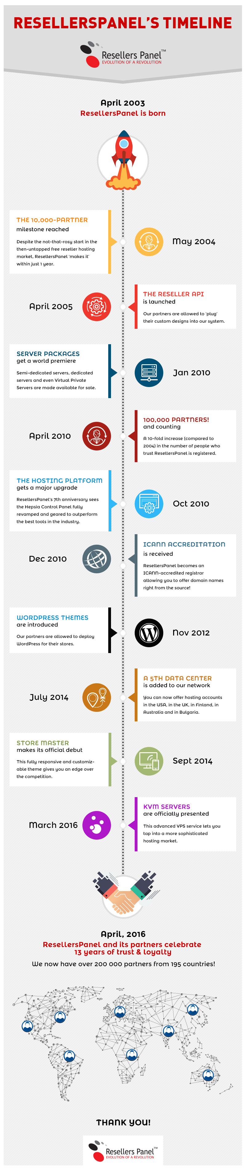 The timeline of ResellersPanel - infographic