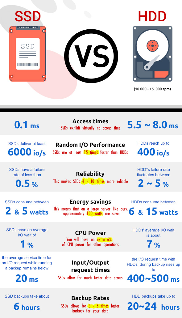 SSD vs HDD infographic
