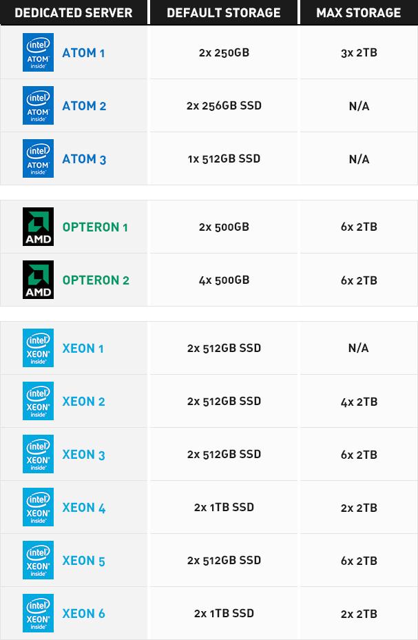 Dedicated servers storage upgrades - table