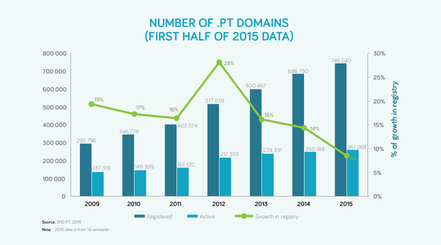 dotPT domain names - registration stats