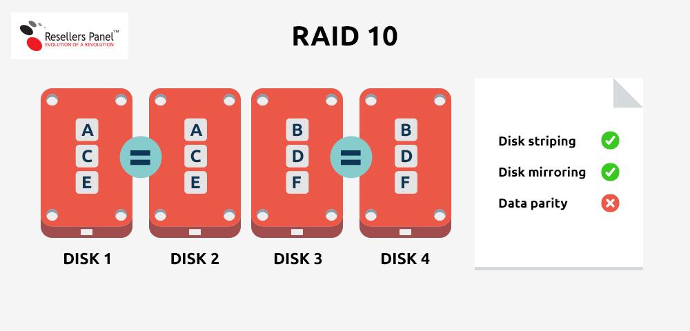 Dedicated servers - RAID 10