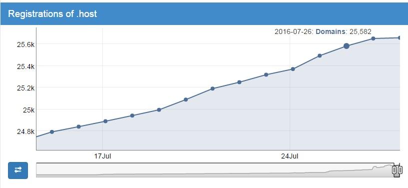 .HOST nTLD - registration statistics