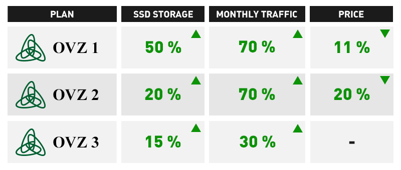 Openvz VPS SSD traffic increase