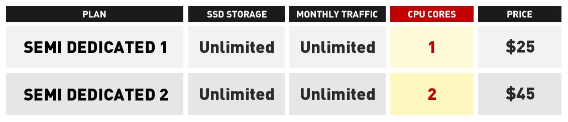 semi-dedicated servers CPU increase table