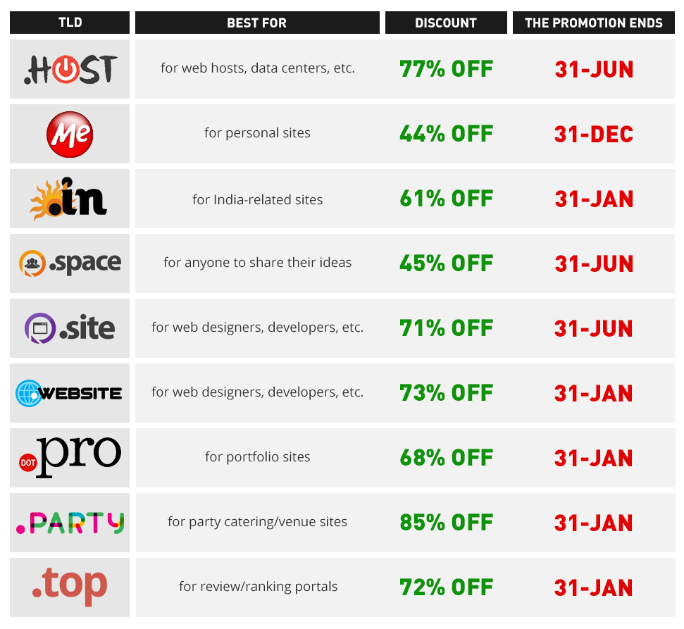 TLD promotions January - table