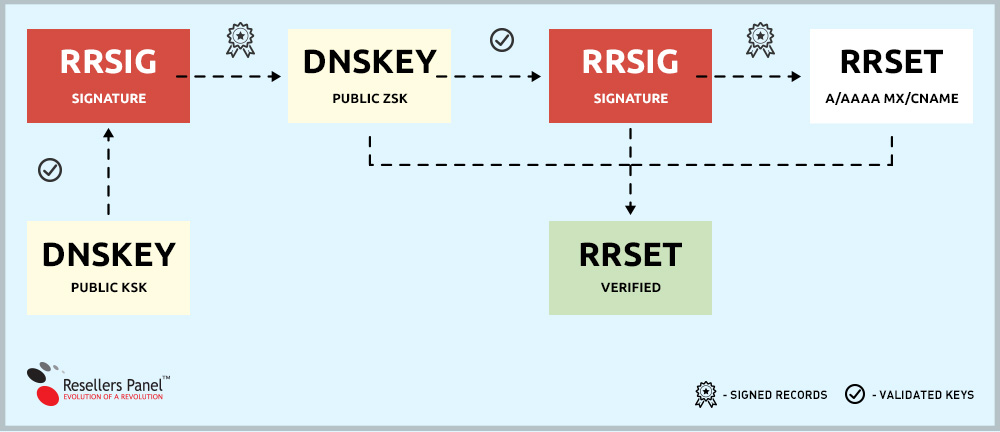 DNSSEC zone validation