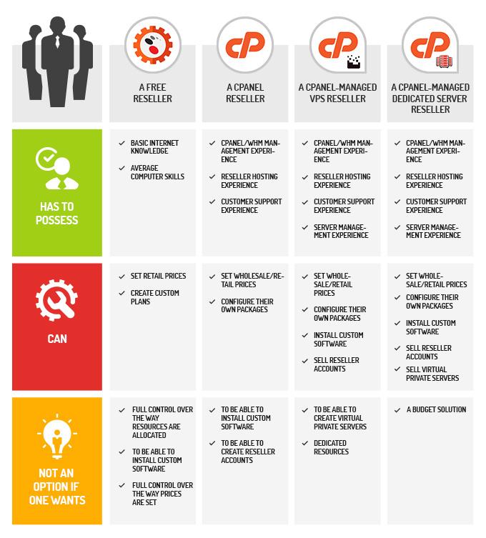 Reseller hosting - infographic