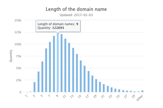 .SE statistics - domain length