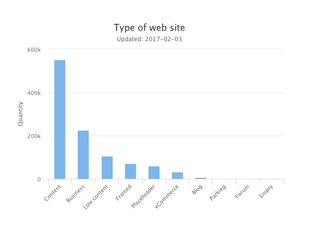 .SE statistics - site content