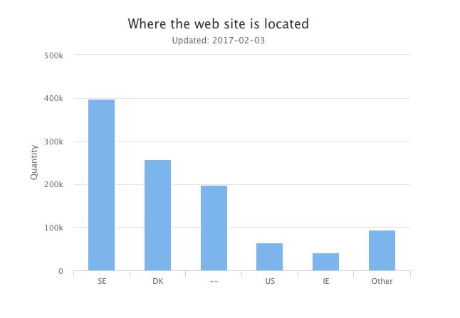 .SE statistics - site location