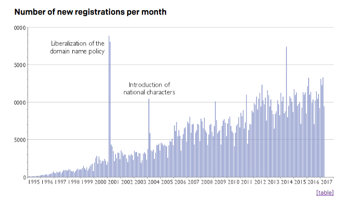 .NO ccTLD - registration statistics