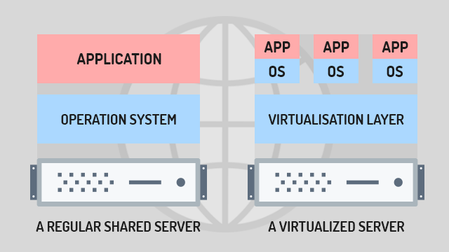 VPS server virtualization - infographic