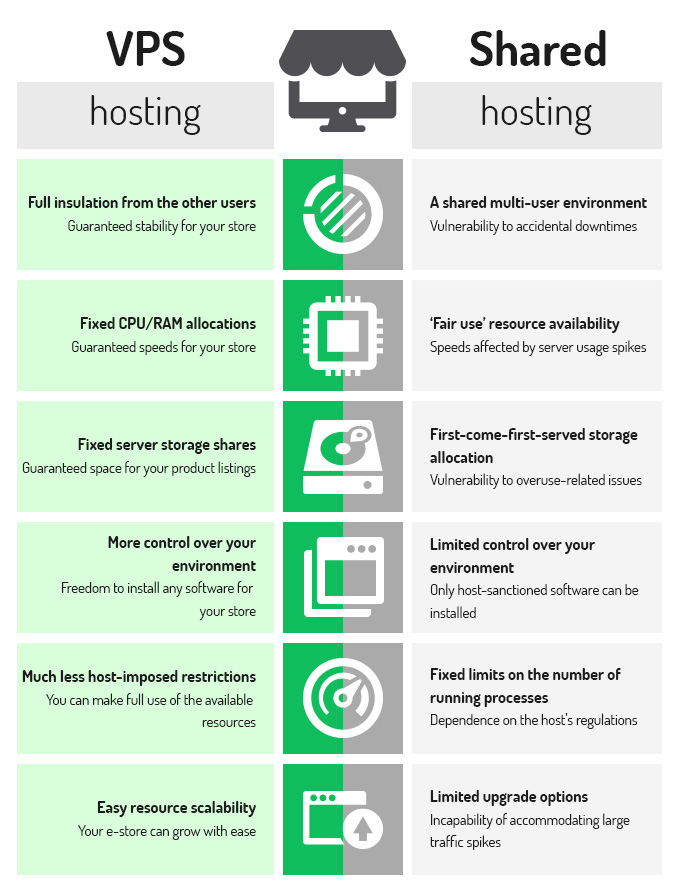 VPS vs shared hosting e-commerce stores-infographic