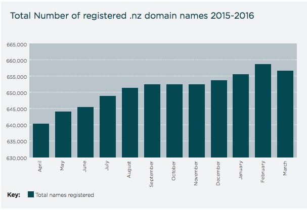 .NZ domain registration statistics