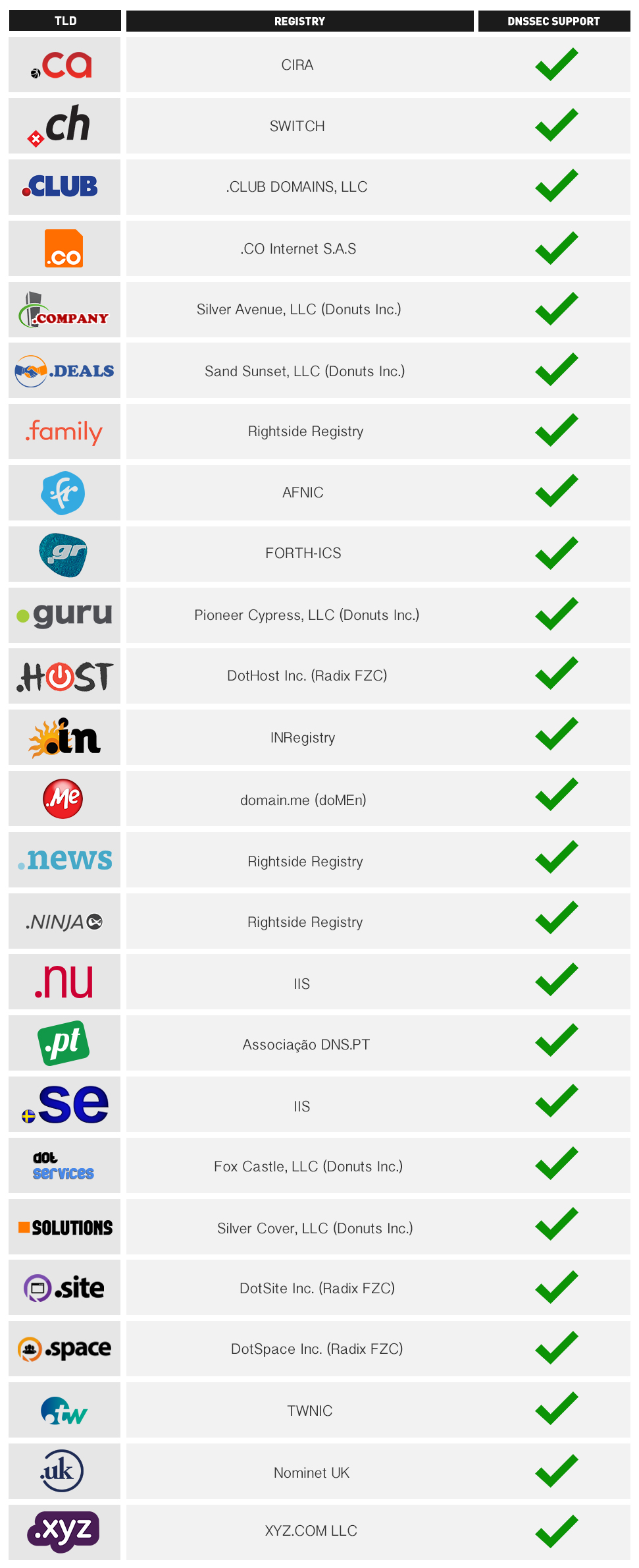 Tld Ch dnssec is now supported by more tlds on our platform