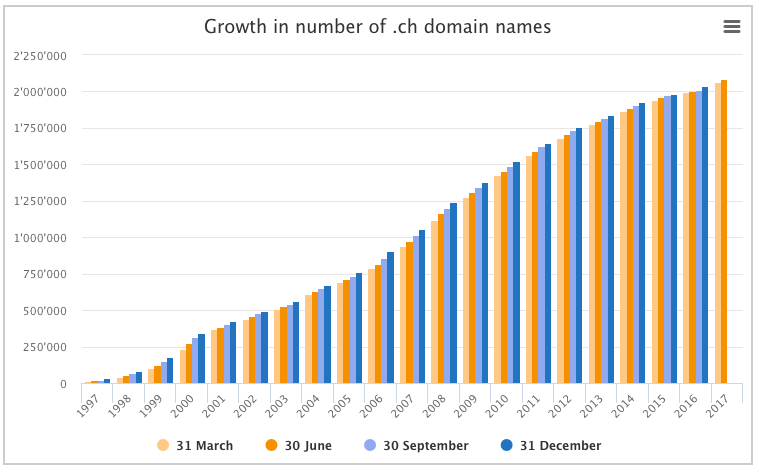 .CH domain registrations - statistics