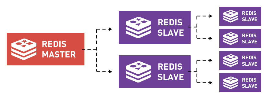 Redis master-slave data replication