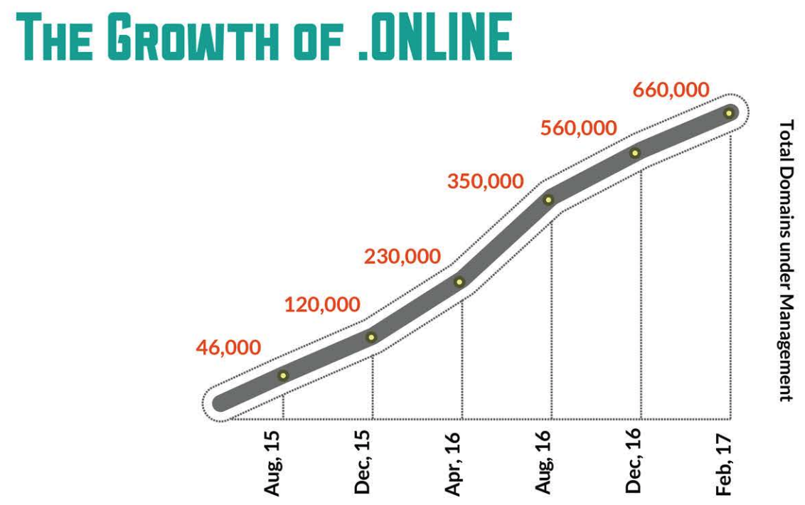 .online nTLD - growth stats