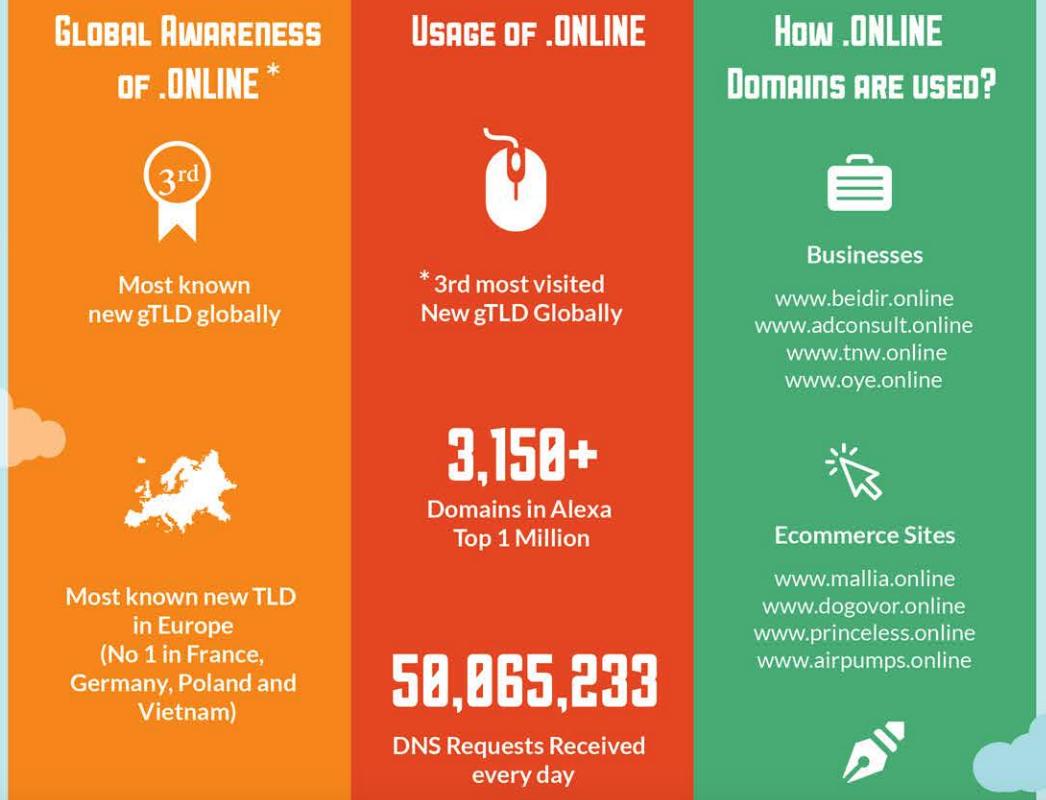 .online nTLD - usage stats