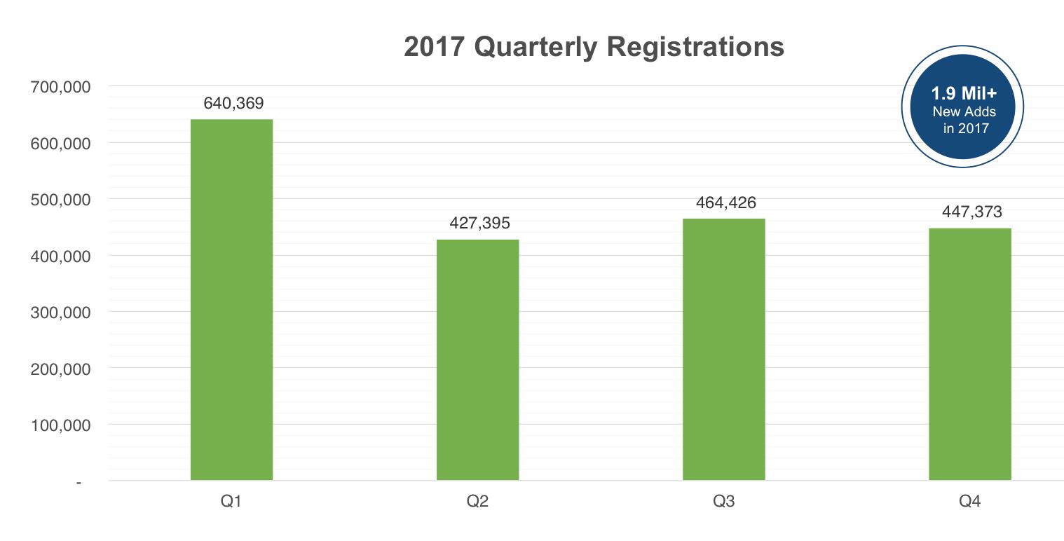 Radix registry registration statistics 2017