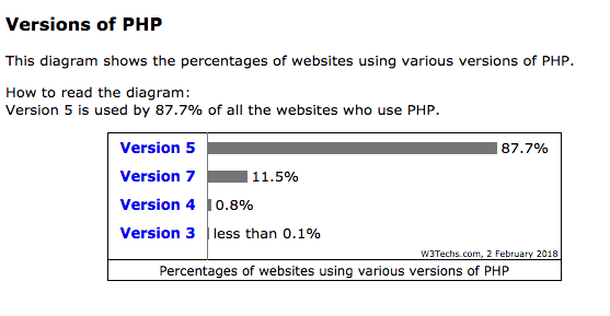 Suhosin PHP stats from W3techs survey