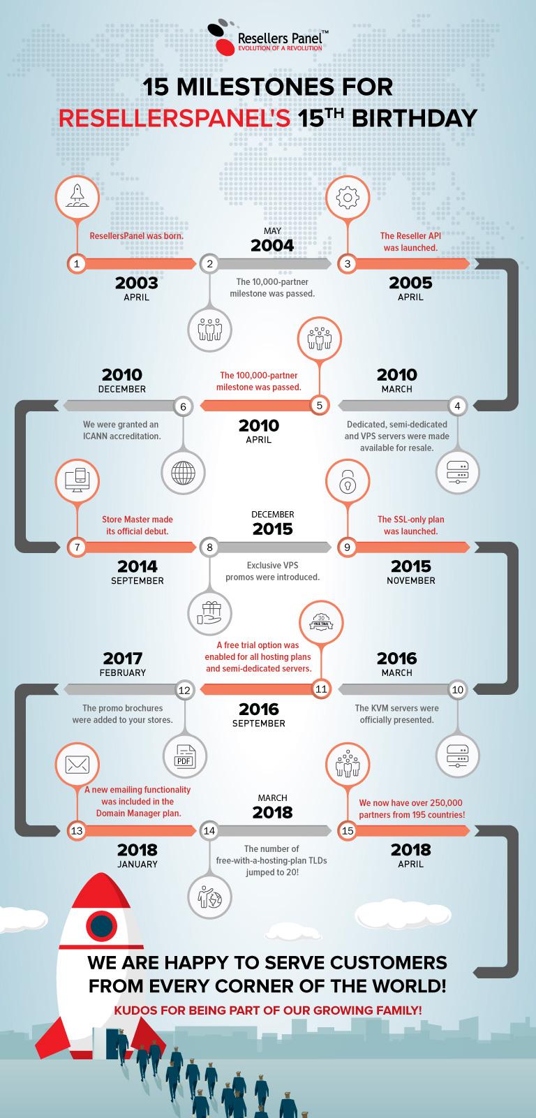 ResellersPanel birthday infographic