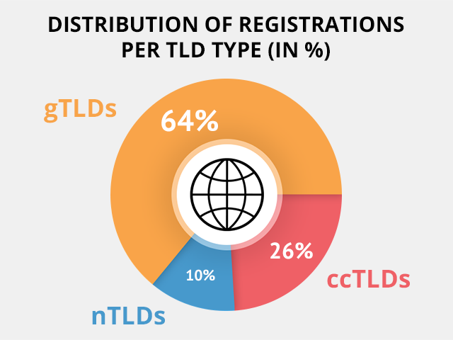 TLD stats - registrations per TLD type