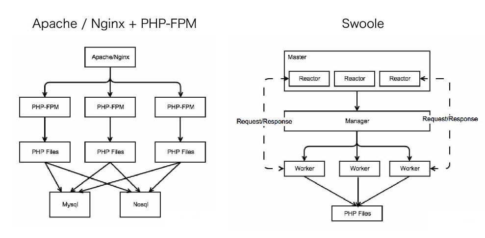 Swoole PHP model