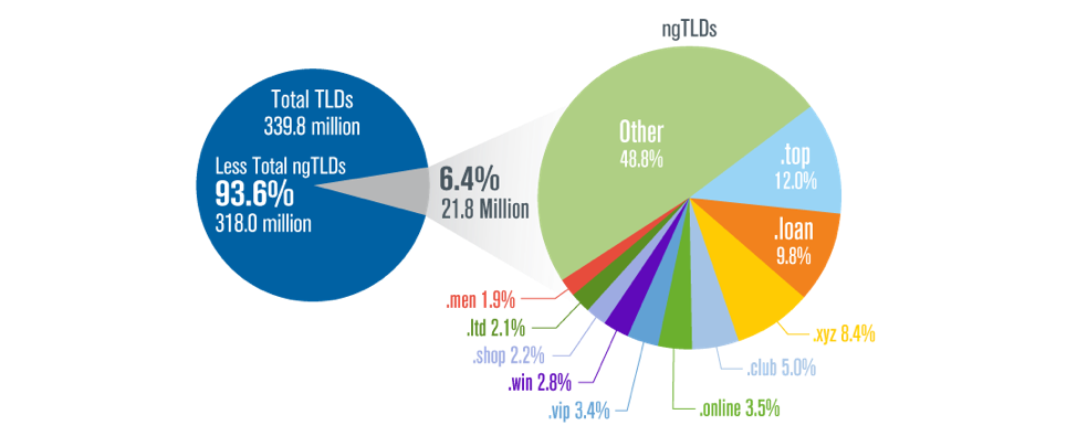 TLD stats report Verisign - gTLDs