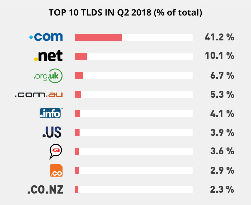 TLD stats top 10 percentage of total number of registrations