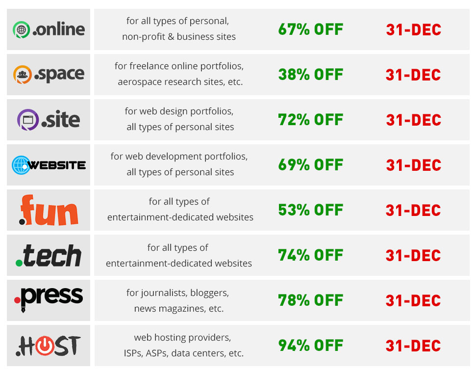 New TLDs promotions table
